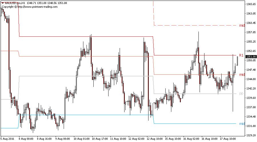 pivot-indik10