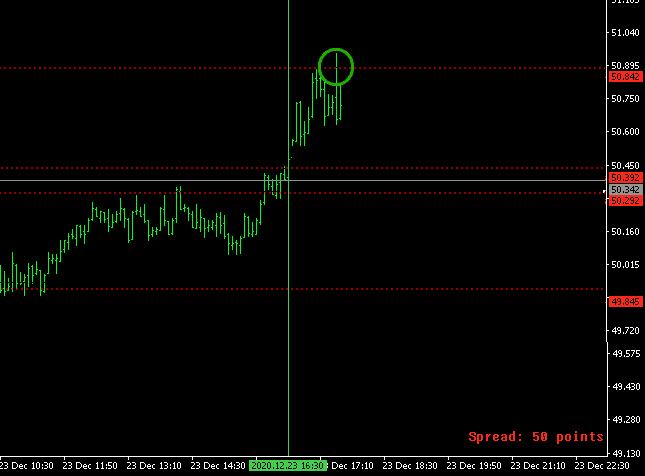 A Buy Stopp aktiválódott